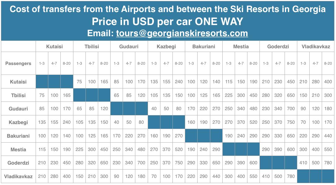 Transfer Georgia Ski Resorts